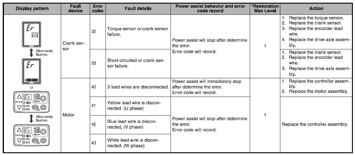 Yamaha Error Codes & Fixes PW and PWSE drive units – Raleigh